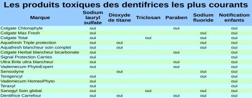 Produits_toxiques_dentifrices.png